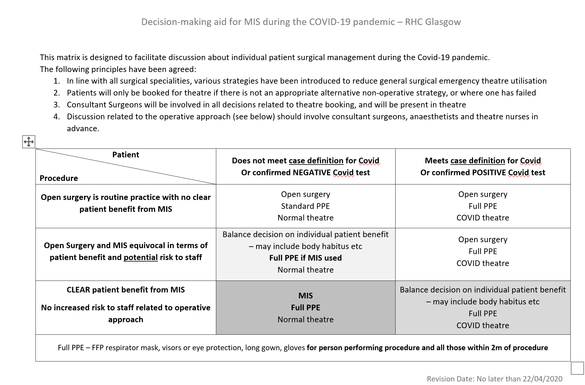 Minimally Inv Surg decision template